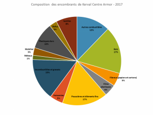 Compositions des encombrants de Kerval 2017